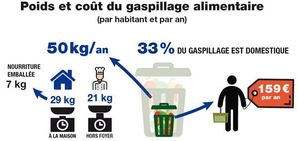 infographie_gaspillage_aliment_nourriture_poubelle_clcv_copy_copy